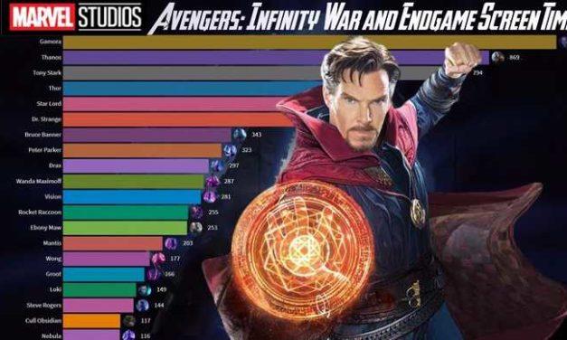 Tko ima najviše vremena na ekranu u Infinity War & Avengers: Endgame?