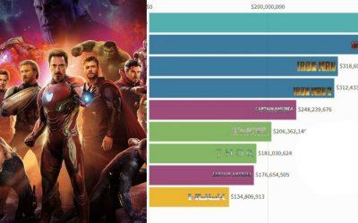 MCU zarada svih filmova prikazana kroz godine u video grafu