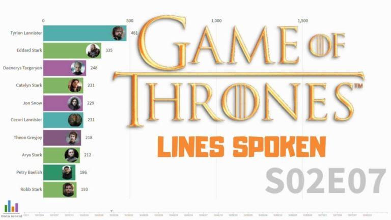 Znate li tko je imao najviše rečenica u Game of Thrones seriji?