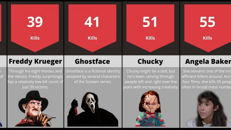 Ubojice u horor filmovima (rangirani prema broju žrtava)