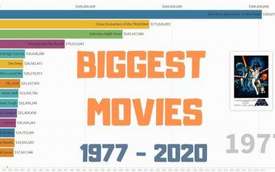 15 filmova s najvećom zaradom kroz godine [1979 – 2020]