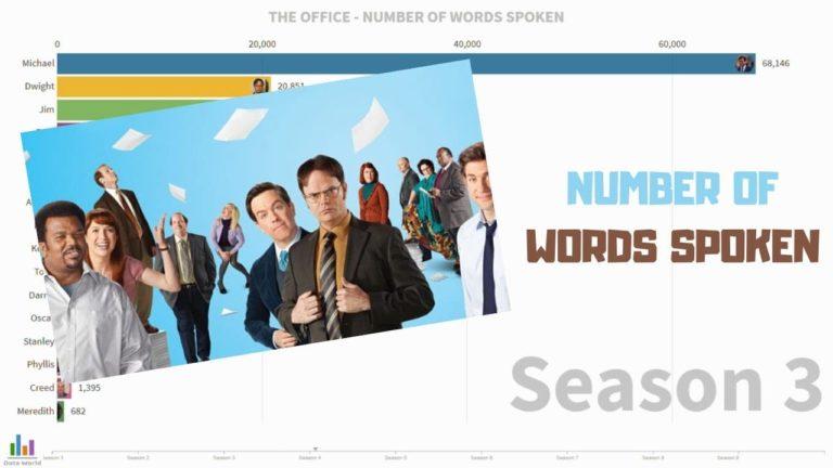Znate li tko je imao najviše riječi u seriji The Office?